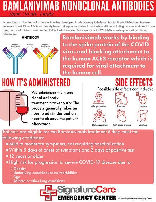 Monoclonal Antibody Treatment for COVID-19